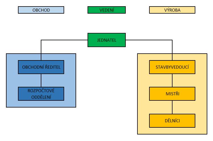 struktura společnosti